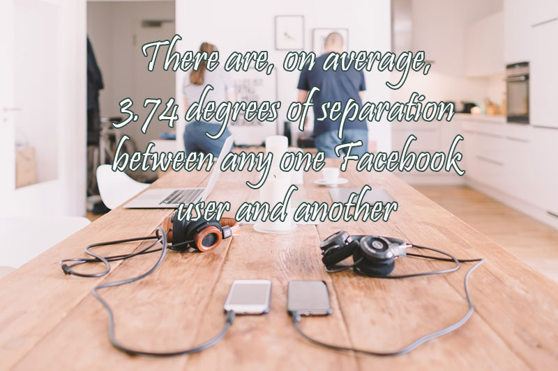 There are on average 3.74 degrees of separation between any one Facebook user and another